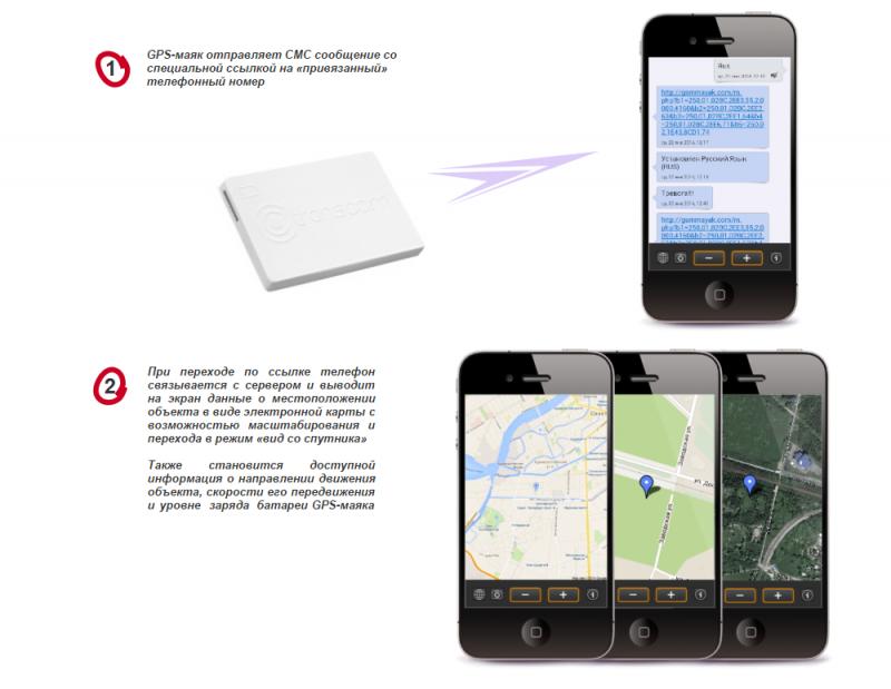 Автономный GPS + ГЛОНАСС Маяк передача информации на телефон