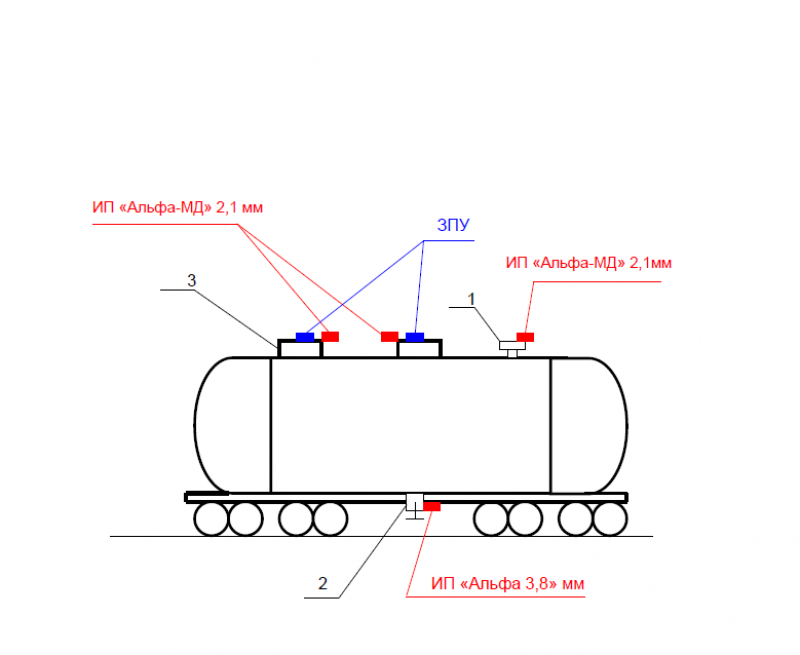 железнодорожных цистерн