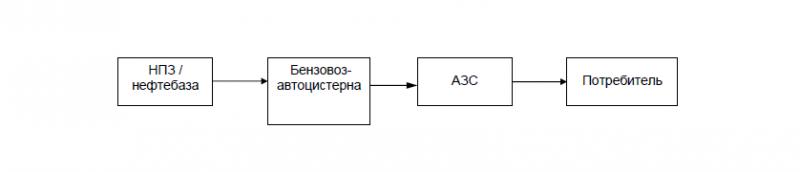 Схема транспортировки нефтепродуктов через сети АЗС